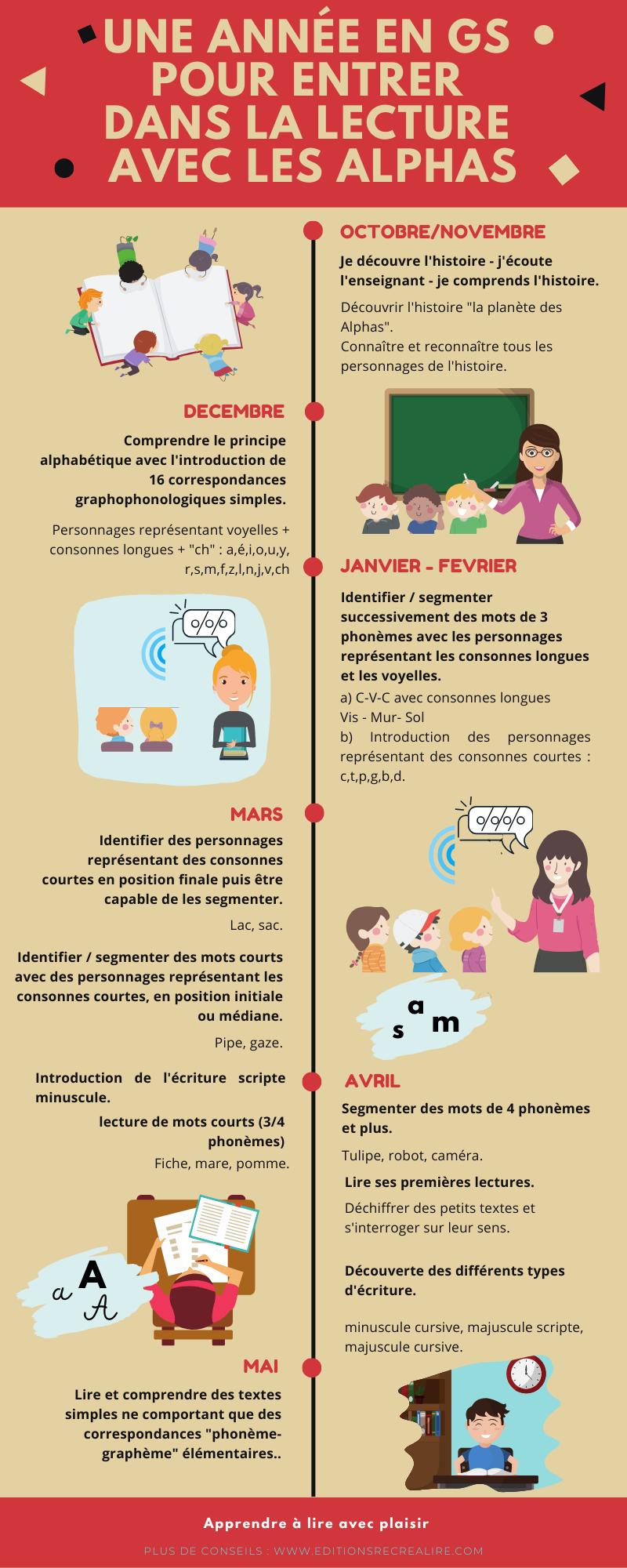 Progression lecture en maternelle - La méthode de lecture avec les Alphas