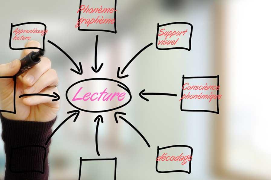 En quoi la méthode phonique améliore l'apprentissage de la lecture au cours préparatoire